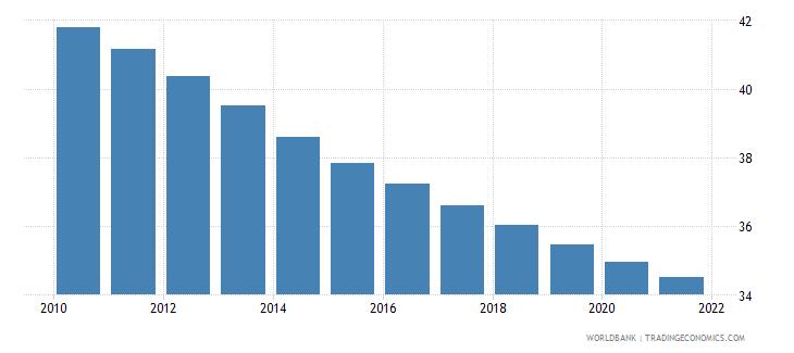 zambia birth rate crude per 1 000 people wb data