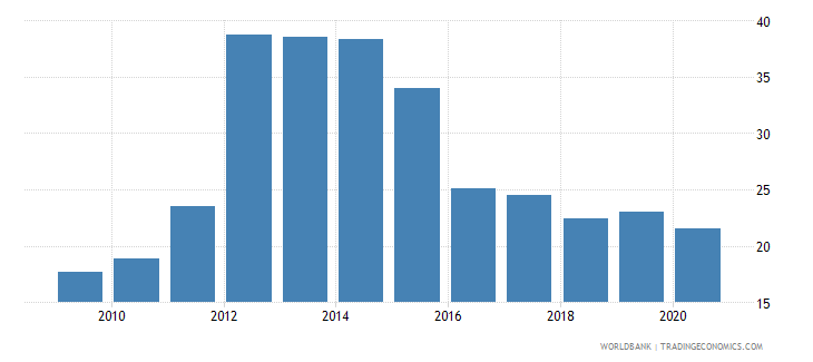 zambia borrowers from commercial banks per 1 000 adults wb data