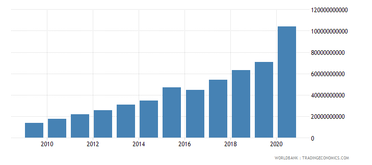 zambia broad money current lcu wb data