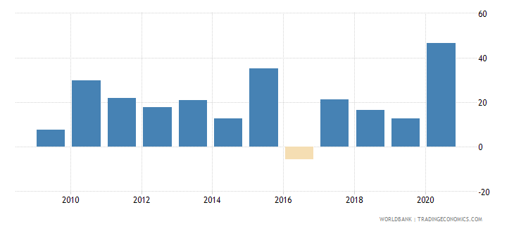zambia broad money growth annual percent wb data