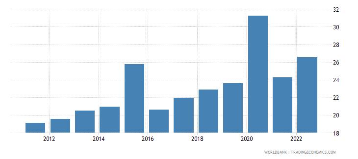 zambia broad money percent of gdp wb data