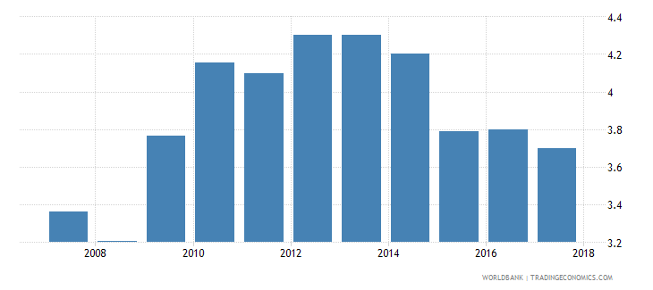 zambia burden of customs procedure wef 1 extremely inefficient to 7 extremely efficient wb data