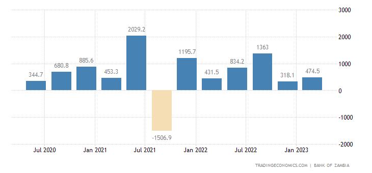 Zambia Capital Flows