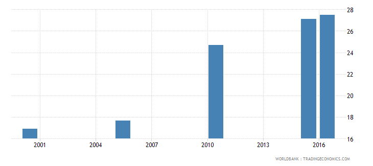 zambia cause of death by injury ages 15 34 male percent relevant age wb data