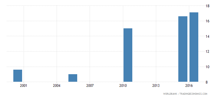 zambia cause of death by non communicable diseases ages 15 34 female percent relevant age wb data