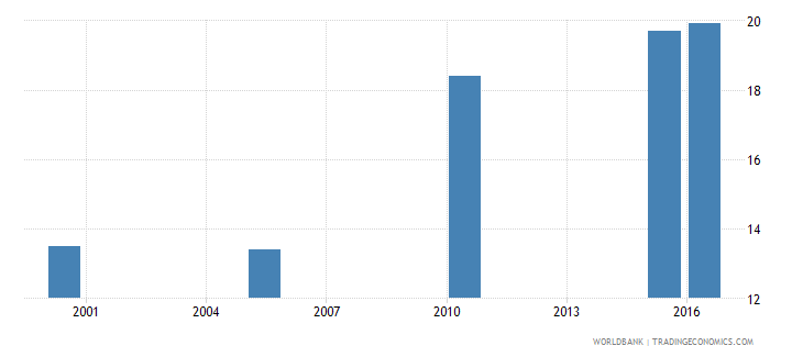 zambia cause of death by non communicable diseases ages 15 34 male percent relevant age wb data
