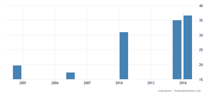 zambia cause of death by non communicable diseases ages 35 59 female percent relevant age wb data