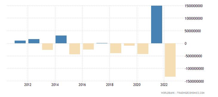 zambia changes in net reserves bop us dollar wb data