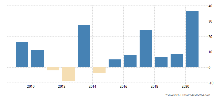 zambia claims on central government annual growth as percent of broad money wb data