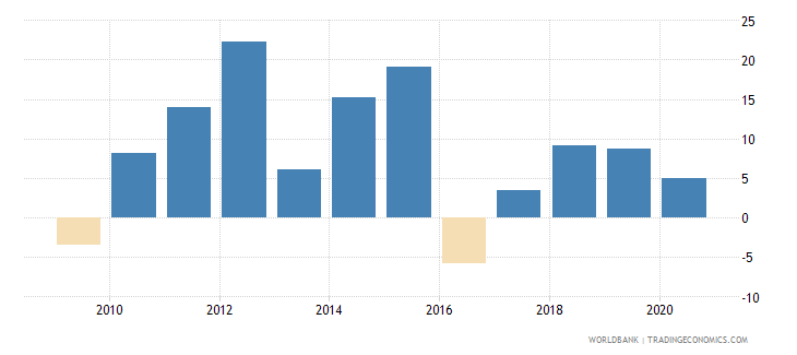 zambia claims on other sectors of the domestic economy annual growth as percent of broad money wb data