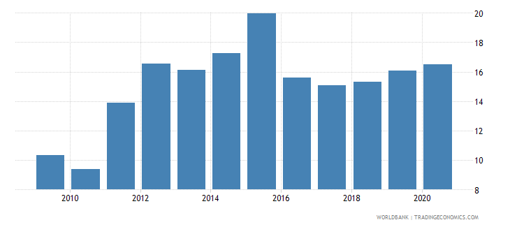 zambia claims on other sectors of the domestic economy percent of gdp wb data