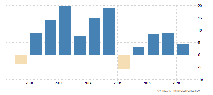 zambia claims on private sector annual growth as percent of broad money wb data