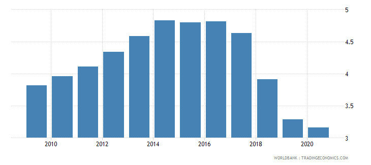 zambia commercial bank branches per 100 000 adults wb data