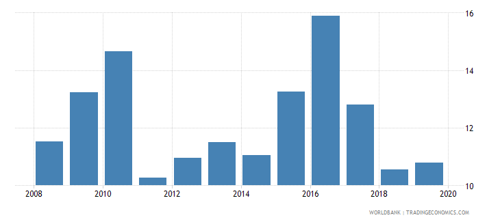 zambia consolidated foreign claims of bis reporting banks to gdp percent wb data