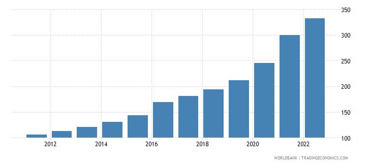 zambia consumer price index 2005  100 wb data