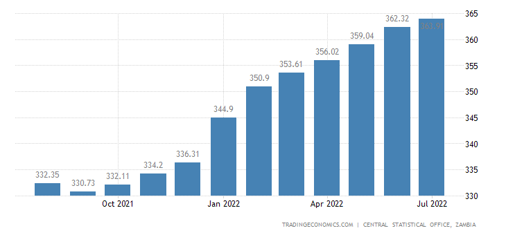 Zambia Consumer Price Index Cpi