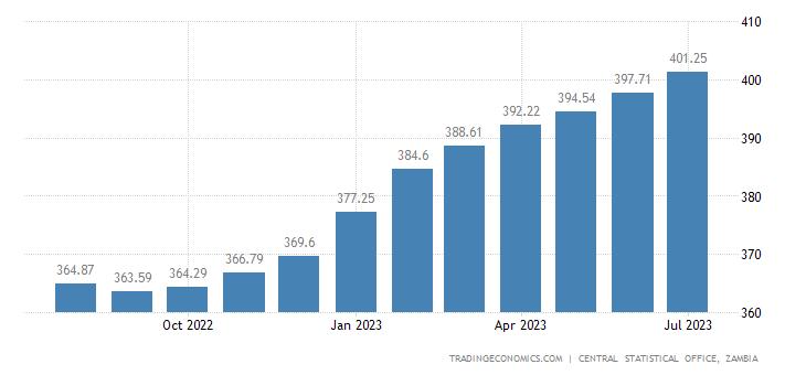 Zambia Consumer Price Index Cpi