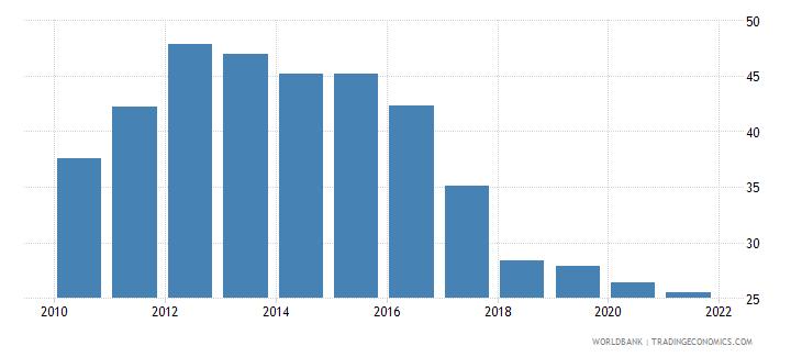 zambia control of corruption percentile rank wb data