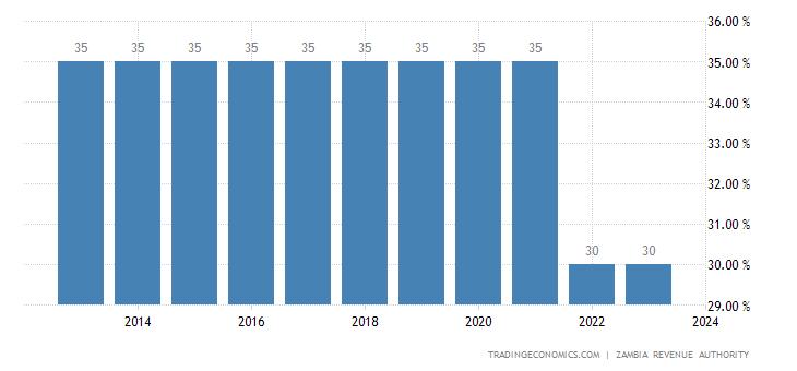 Zambia Corporate Tax Rate
