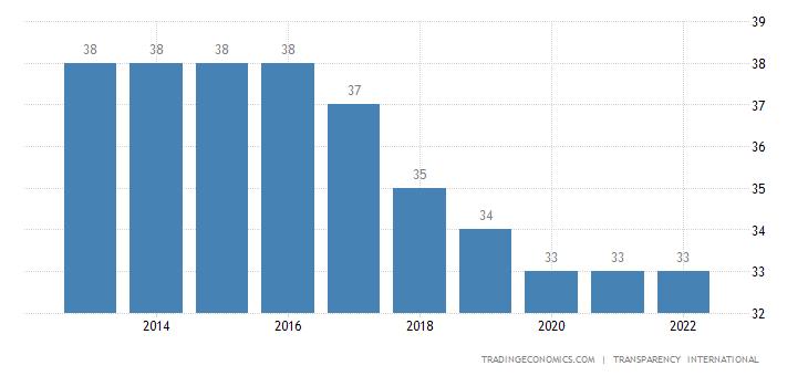 Zambia Corruption Index