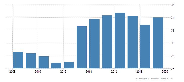 zambia cost of business start up procedures male percent of gni per capita wb data