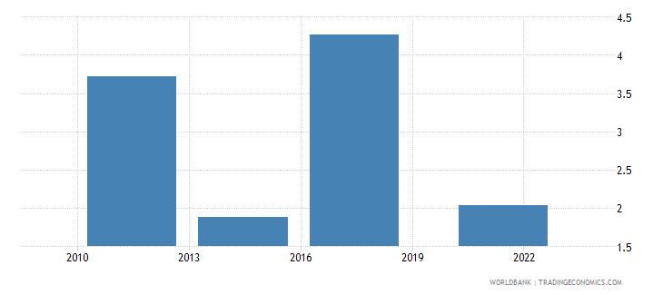 zambia credit card percent age 15 wb data