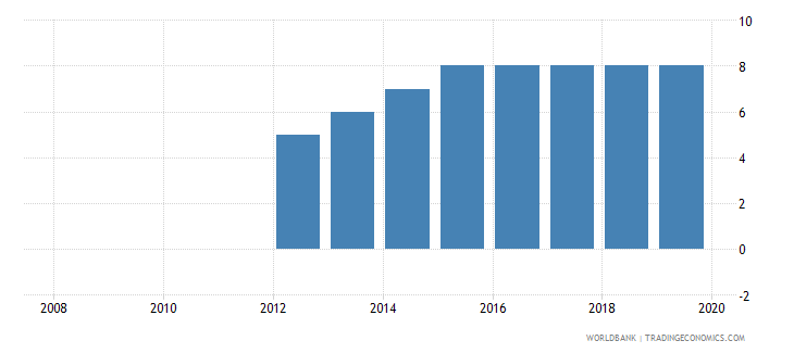 zambia credit depth of information index 0 low to 6 high wb data