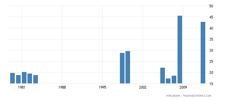 zambia cumulative drop out rate to the last grade of primary education male percent wb data