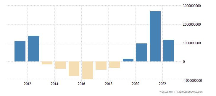zambia current account balance bop us dollar wb data