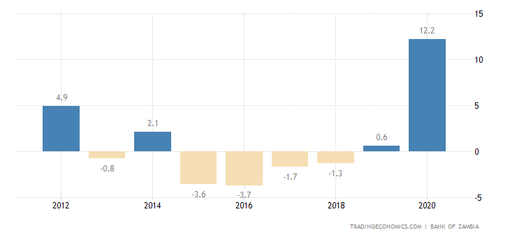 Zambia Current Account to GDP