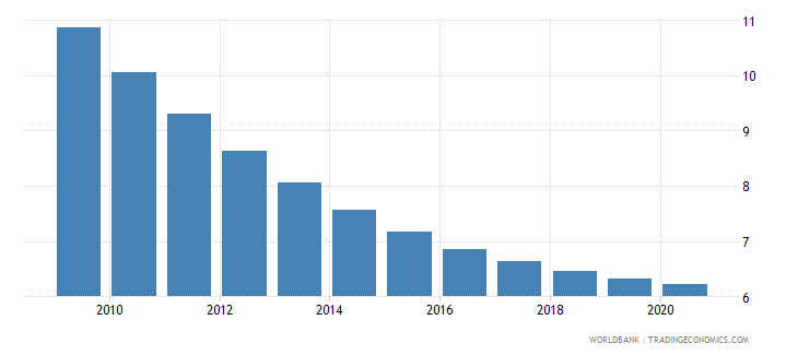 zambia death rate crude per 1 000 people wb data