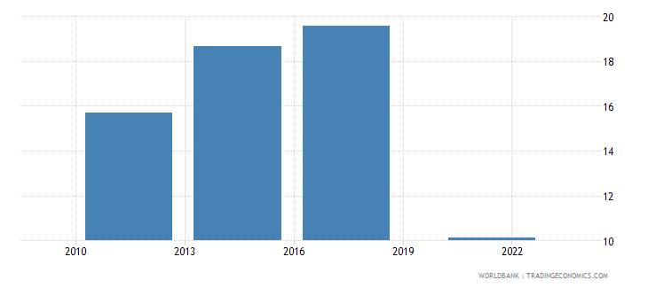 zambia debit card percent age 15 wb data