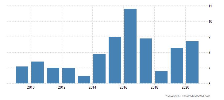 zambia deposit interest rate percent wb data