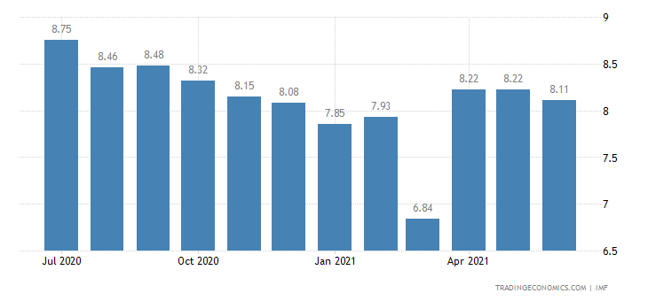 Deposit Interest Rate in Zambia