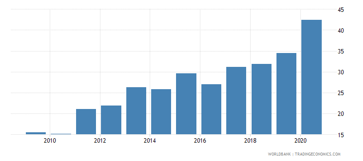 zambia domestic credit provided by banking sector percent of gdp wb data