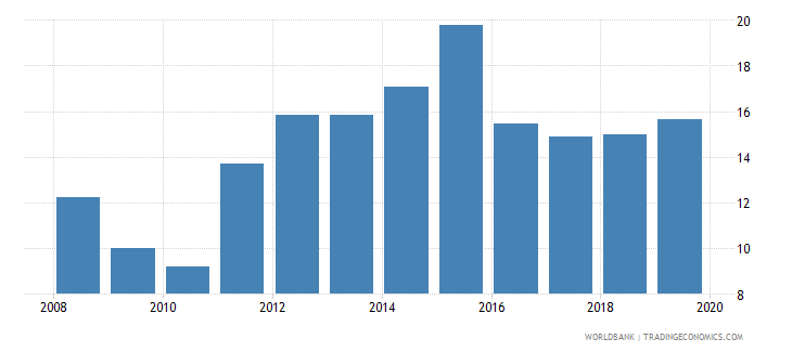 zambia domestic credit to private sector percent of gdp gfd wb data