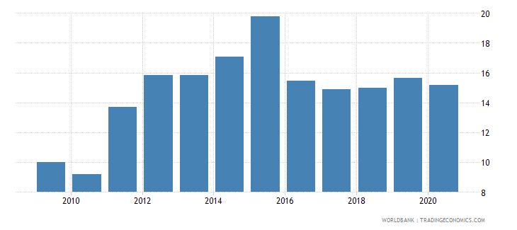 zambia domestic credit to private sector percent of gdp wb data