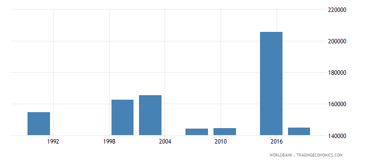 zambia elderly illiterate population 65 years both sexes number wb data
