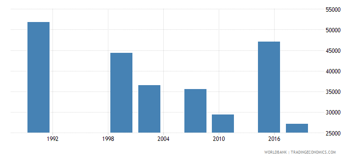 zambia elderly illiterate population 65 years male number wb data
