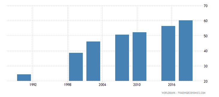 zambia elderly literacy rate population 65 years both sexes percent wb data