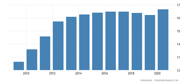 zambia employees industry male percent of male employment wb data