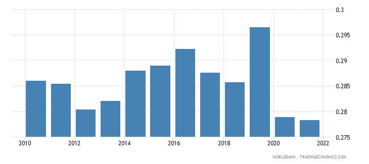 zambia employers total percent of employment wb data