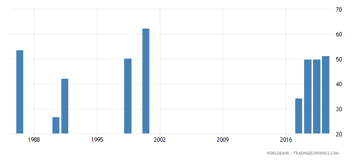 zambia employment to population ratio 15 female percent national estimate wb data