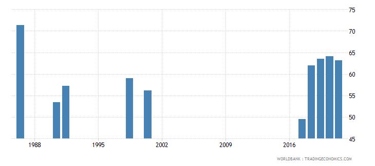 zambia employment to population ratio 15 male percent national estimate wb data