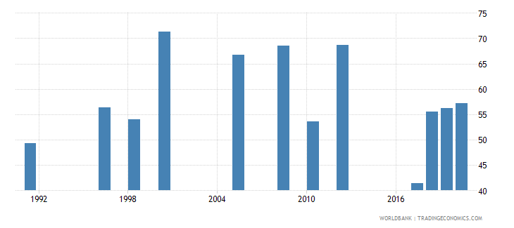 zambia employment to population ratio 15 total percent national estimate wb data