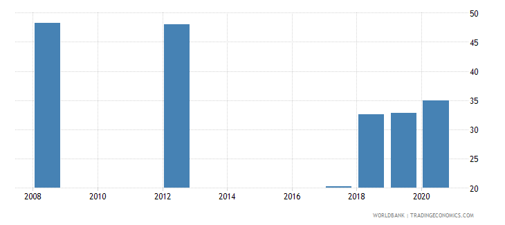 zambia employment to population ratio ages 15 24 total percent national estimate wb data