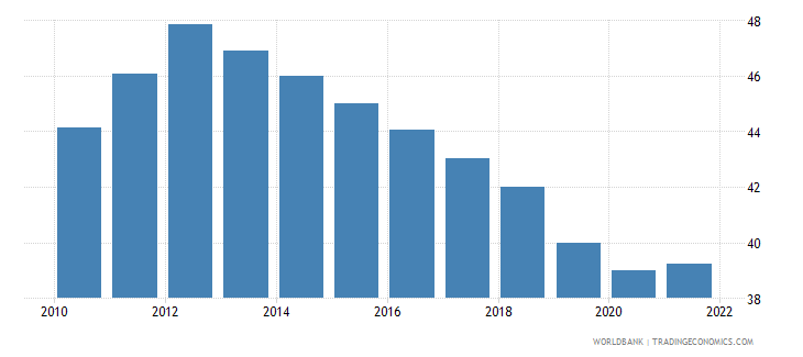 zambia employment to population ratio ages 15 24 total percent wb data