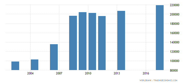 zambia enrolment in lower secondary education public institutions female number wb data