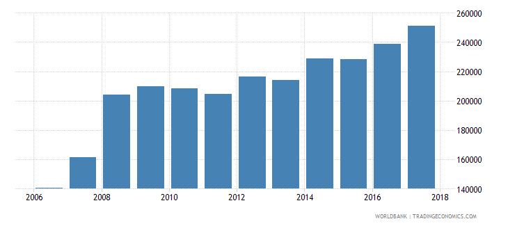 zambia enrolment in lower secondary general female number wb data
