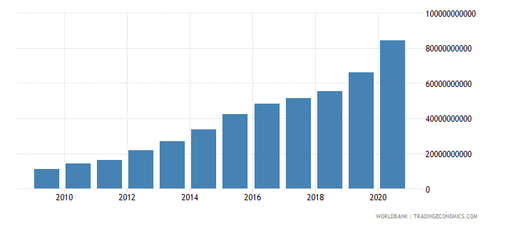 zambia expense current lcu wb data